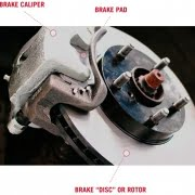 Brake Pad Brake Disc Brake Rotor Diagram 1544729968626 180x180 نگهداری از سیستم ترمز